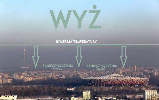 Wyż sprzyja powstawaniu smogu TVN Meteo / Tomasz Gzell, PAP