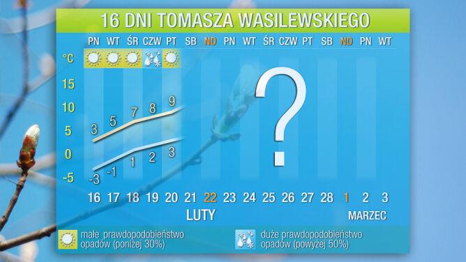 Pogoda na 16 dni: kapitulacja zimy. Będzie nawet +11 st. C.